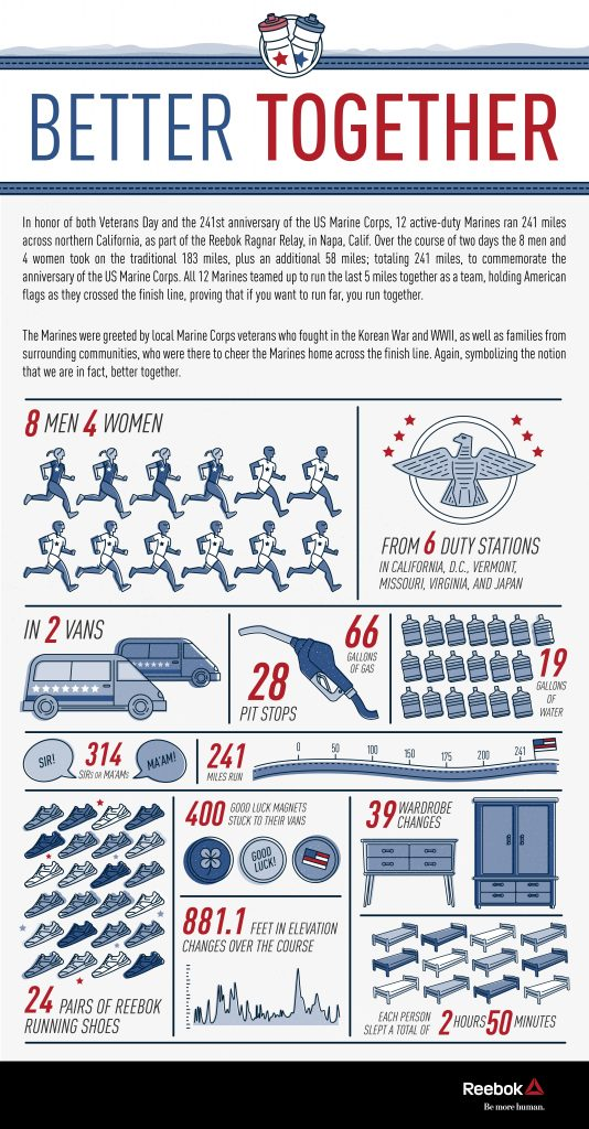 (Infographic courtesy of Reebok)